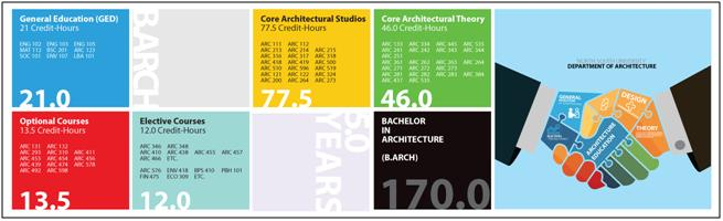 Department of Architecture | North South University