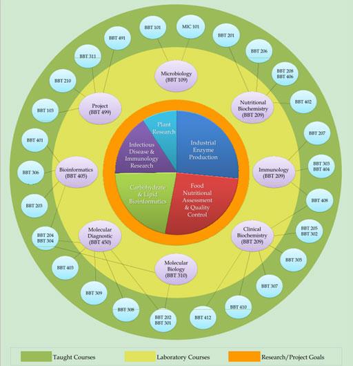 Biochemistry subjects in universities